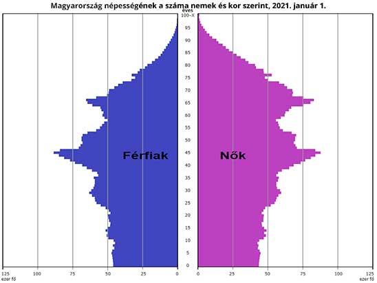 Magyarország korfa 2021